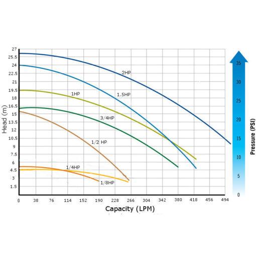 RK2 System Pump Performance Curves2