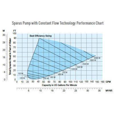 Sparus Pump Curve