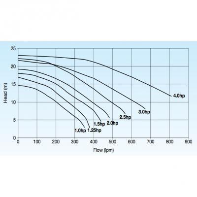 TurboFlo Pump Curve
