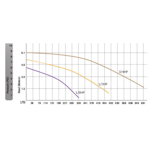 RK2 Super Pro Low Head Performance Curves